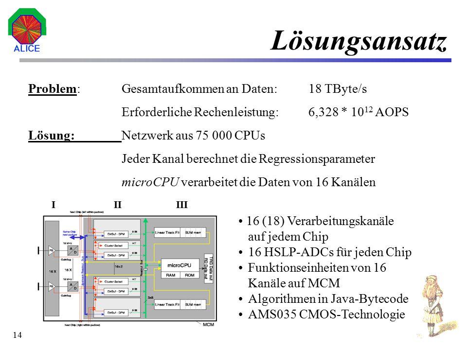 15 I/O-Daten der Fit-Logik Input-Daten –8 Bit (256 Quantisierungsstufen) –16 Datenkanäle + 2 benachbarte Kanäle –Samplingrate 15-20 MHz (62,5 - 50 ns) Output Daten –32 Bit Ausgabedaten teilen sich auf in r  Position 11 Bits Korrigierter  -Winkel bzw.
