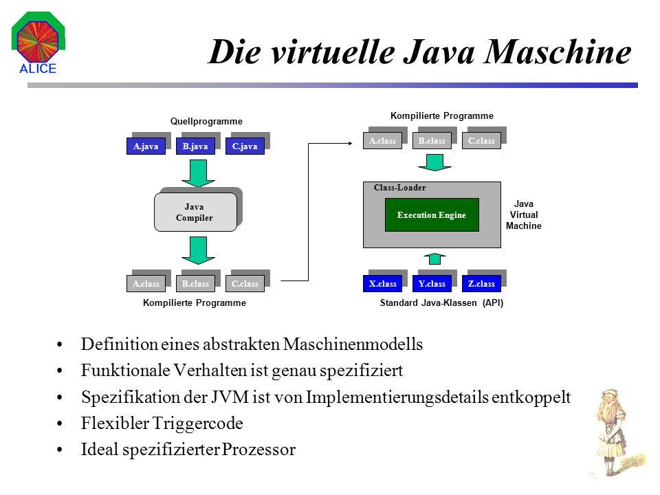 19 Spezifikation der JVM Befehlssatz besteht aus 201 Opcodes Laden/Speichern Arithmetische/Logische Befehle Typumwandlungsbefehle Befehle zur Verwaltung des Operandenstapels Kontrolltransferbefehle Befehle zum Erzeugen und Manipulieren von Objekten Spezialbefehle: –N  y i x i -  x i  y i –N  x i 2 - (  x i ) 2 Befehlsformat 8 Bit Datenformat 32 Bit (hier 16 Bit)