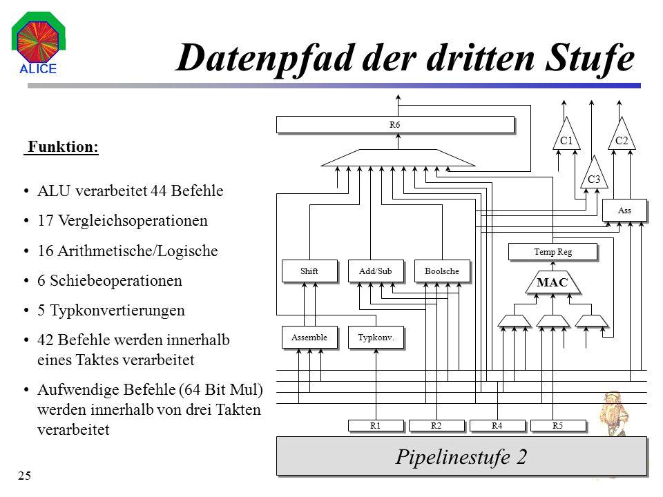 26 Hardwaresynthese Xilinx FPGA-Bibliothek: Gesamtentwurf umfaßt 3615 CLBs Kritische Pfad besitzt Signallaufzeit von 254 ns (ca.