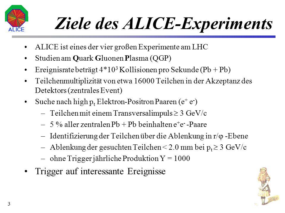 4 Gesamtübersicht des Detektor TRD umgibt die TPC TRD ist der Level 0 Trigger der TPC TPC besitzt sehr lange Latenzzeiten Anforderung: Gute Spurauflösung, schnelle Triggerentscheidung Pionenunterdrückung Verarbeitet Daten aus 1.2 Millionen Kanälen (occupancy = 12 %)