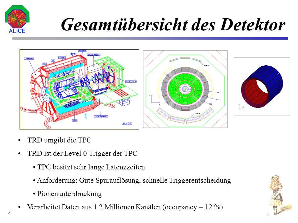 5 Der Detektor (TR) -Photonen werden emittiert beim Übergang eines Teilchens durch zwei Medien unter- schiedlicher Dielektrizitätskonstanten  1 =>  2 Intensität der Übergangsstrahlung  |  2 -  1 | Abgestrahlte Intensität  Lorentzfaktor  L (Identifikation); Hochrelativistisch  L >> 1 Elektronen  L = 2000 (Größenordnung) Partikel ionisieren Gas (Xe/CO 2 oder Xe/C 4 H 10 ) und setzen freie Elektronen ab Elektronen driften entlang eines elektr.