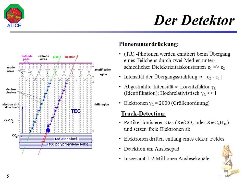 6 Zeitablauf Alle e + e - mit minimaler Ablenkung sollen gefunden werden Ermittlung der Position, Winkel und Amplitude aller high pt tracks Infos zur Track Matching Unit (TMU).