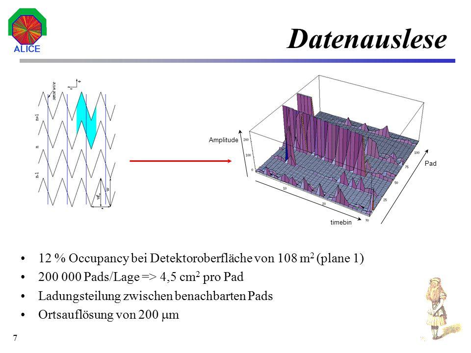 8 Simulation Teilchenmultiplizität von etwa 16000 Teilchen/s (Pb + Pb) Anzahl der Kanäle 1.200.000 30 Werte pro Kanal (Timebins) Sampling rate 15-20 MHz Auflösung der ADCs 8 Bit Gesamtaufkommen an Rohdaten 36 MByte Erste Simulation: