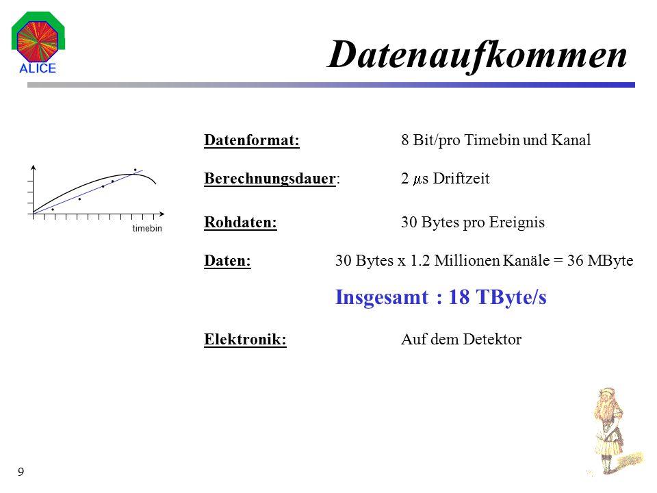 10 Datenanalyse timebin Pad-No. 30 a b