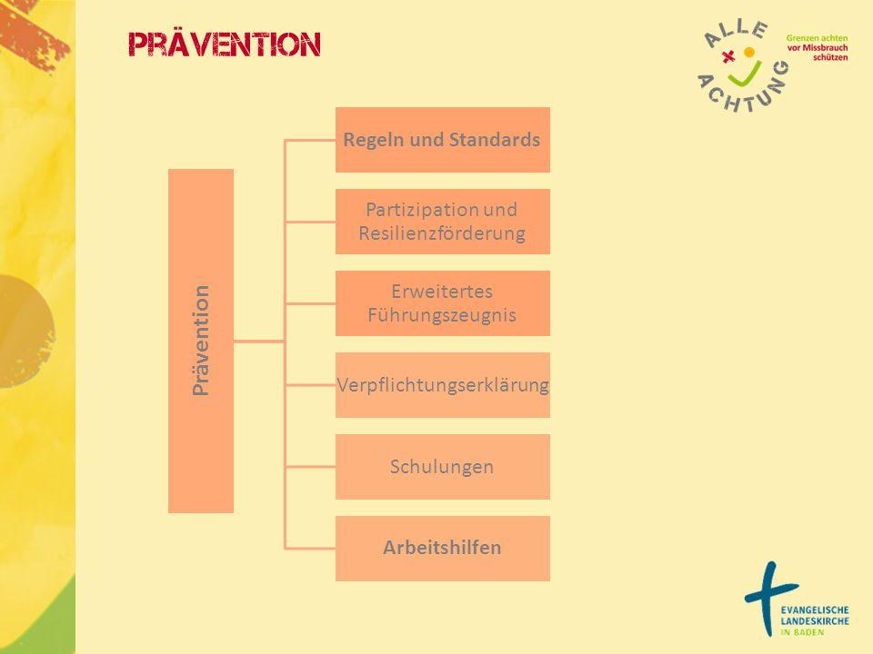 Prävention Regeln und Standards Partizipation und Resilienzförderung Erweitertes Führungszeugnis Verpflichtungserklärun g Schulungen Arbeitshilfen Prä