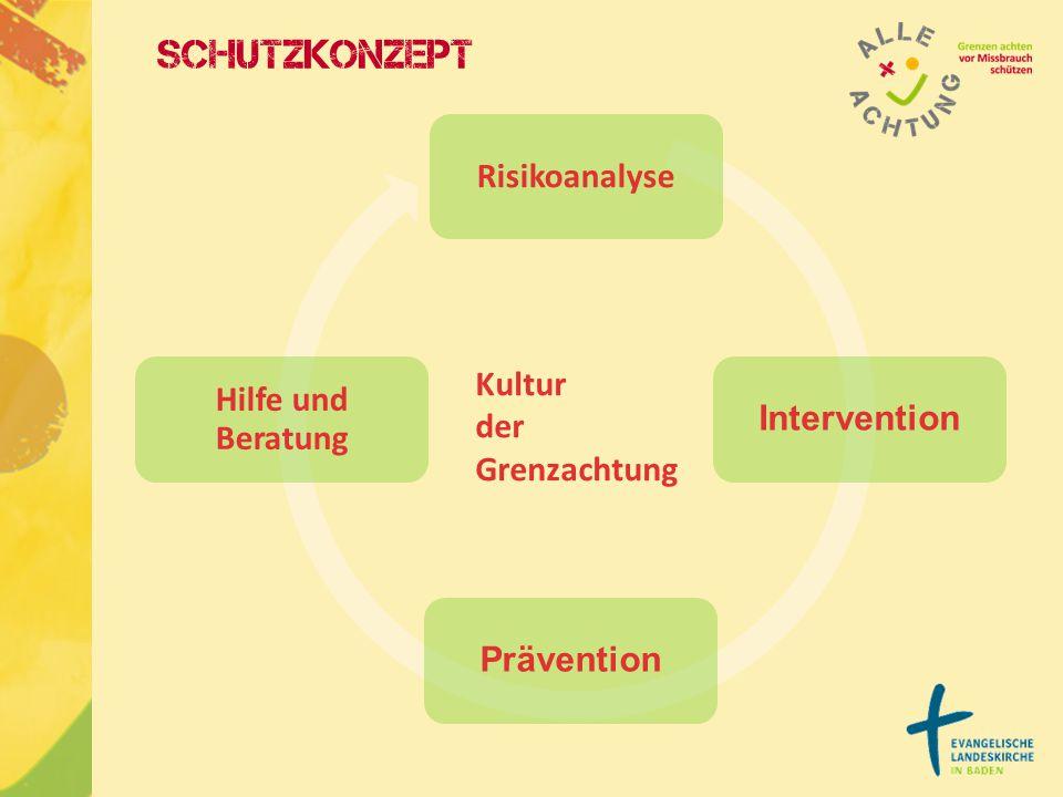 Schutzkonzept Risikoanalyse InterventionPrävention Hilfe und Beratung Kultur der Grenzachtung