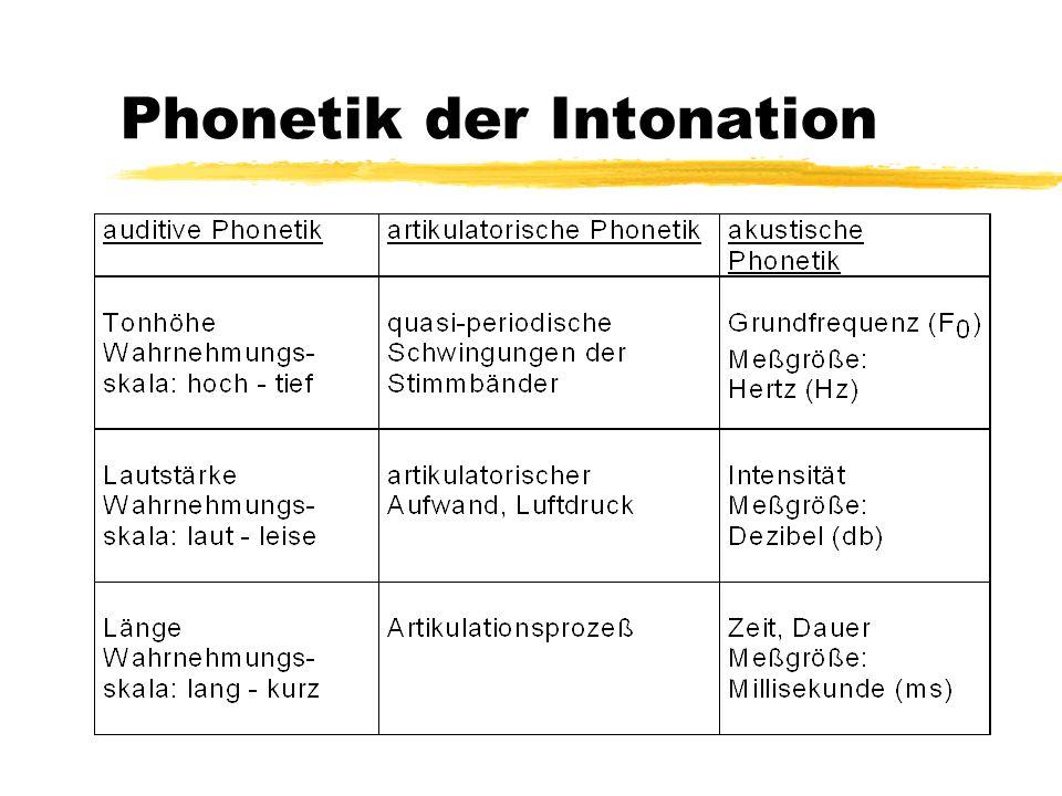 Autosegmental-Metrische Phonologie / ToBI ( ( also ich bin genau ) ( waagerecht rechts von der Goldmine ) ) H- L- L% Grenztöne ip (intermediate phrase) Grenzton IP (Intonation Phrase)