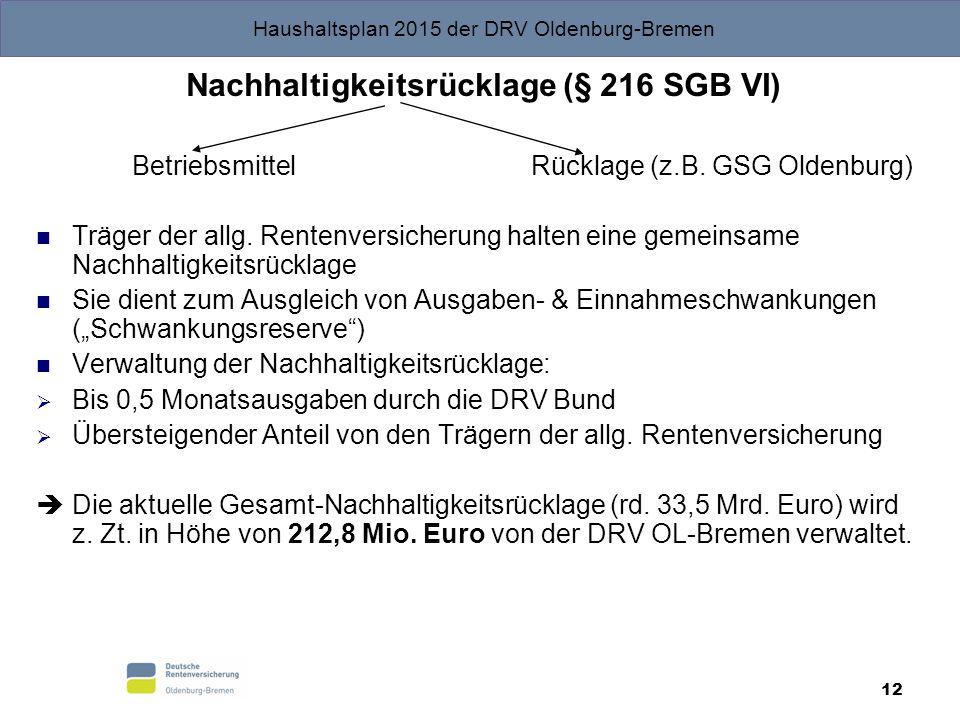 Haushaltsplan 2015 der DRV Oldenburg-Bremen 12 Nachhaltigkeitsrücklage (§ 216 SGB VI) Betriebsmittel Rücklage (z.B. GSG Oldenburg) Träger der allg. Re