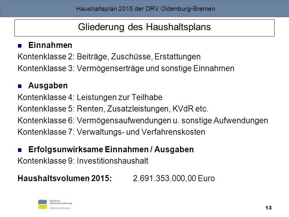 Haushaltsplan 2015 der DRV Oldenburg-Bremen 13 Gliederung des Haushaltsplans Einnahmen Kontenklasse 2: Beiträge, Zuschüsse, Erstattungen Kontenklasse