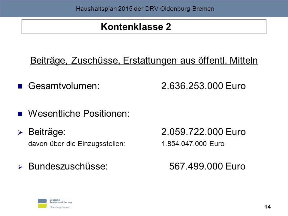 Haushaltsplan 2015 der DRV Oldenburg-Bremen 14 Beiträge, Zuschüsse, Erstattungen aus öffentl. Mitteln Gesamtvolumen: 2.636.253.000 Euro Wesentliche Po