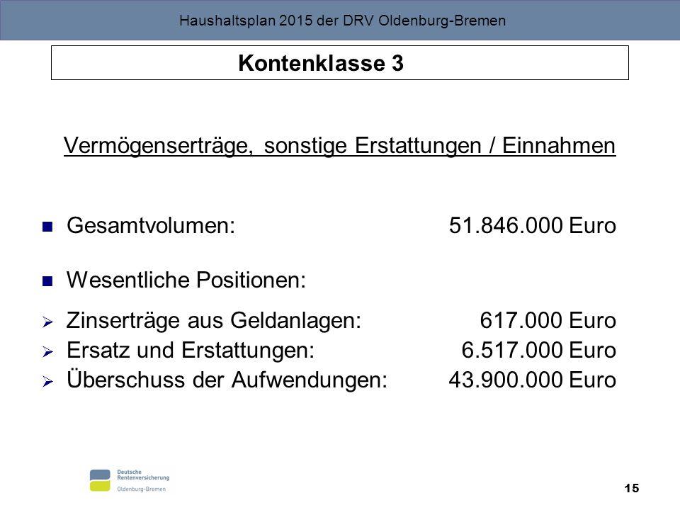 Haushaltsplan 2015 der DRV Oldenburg-Bremen 15 Kontenklasse 3 Vermögenserträge, sonstige Erstattungen / Einnahmen Gesamtvolumen: 51.846.000 Euro Wesen