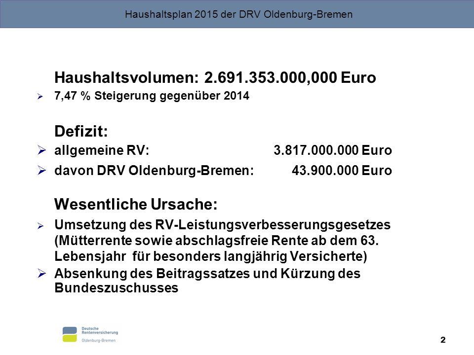 Haushaltsplan 2015 der DRV Oldenburg-Bremen 2 Haushaltsvolumen: 2.691.353.000,000 Euro  7,47 % Steigerung gegenüber 2014 Defizit:  allgemeine RV: 3.