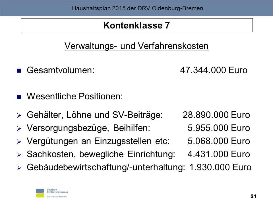 Haushaltsplan 2015 der DRV Oldenburg-Bremen 21 Kontenklasse 7 Verwaltungs- und Verfahrenskosten Gesamtvolumen: 47.344.000 Euro Wesentliche Positionen: