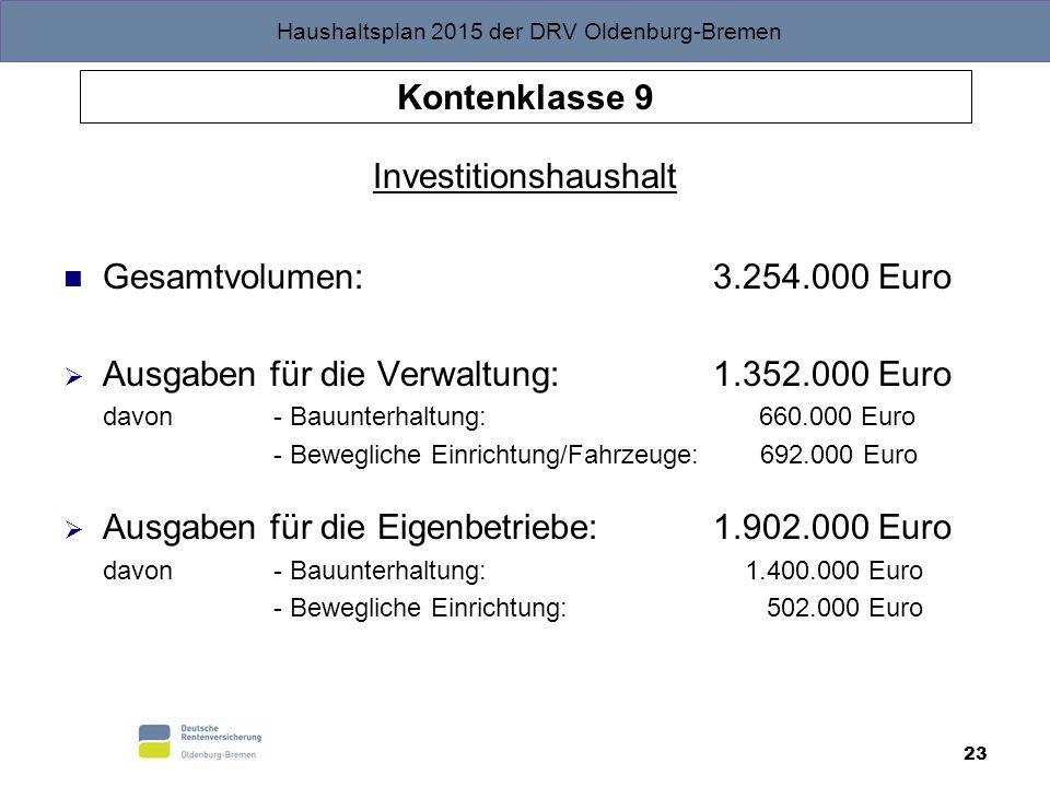 Haushaltsplan 2015 der DRV Oldenburg-Bremen 23 Kontenklasse 9 Investitionshaushalt Gesamtvolumen: 3.254.000 Euro  Ausgaben für die Verwaltung: 1.352.