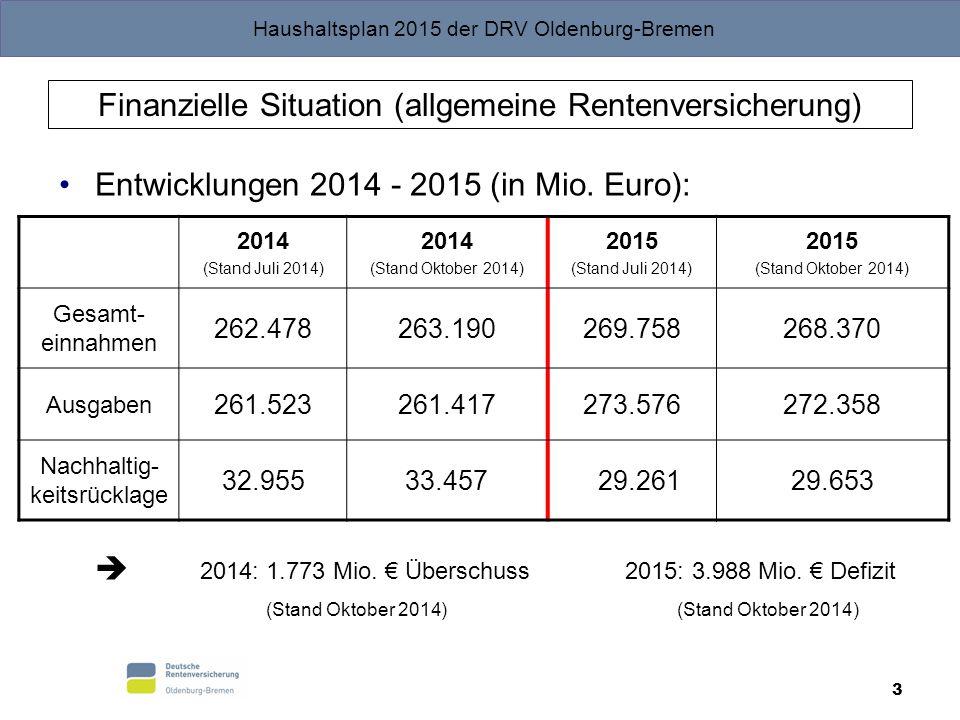 Haushaltsplan 2015 der DRV Oldenburg-Bremen 3 Finanzielle Situation (allgemeine Rentenversicherung) Entwicklungen 2014 - 2015 (in Mio. Euro):  2014: