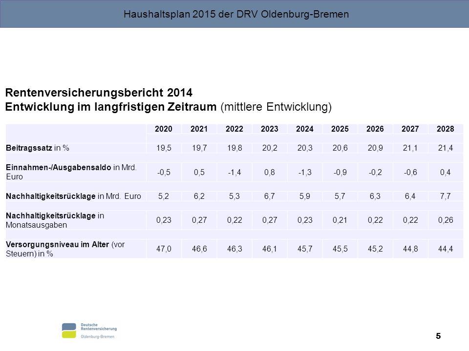 Haushaltsplan 2015 der DRV Oldenburg-Bremen 6 Beitragssätze (§ 158 SGB VI) Anpassung der Beitragssätze zum Jahresbeginn, wenn bei Beibehaltung des bisherigen Beitragssatzes die Nachhaltigkeitsrücklage zum Jahresende voraussichtlich  0,2 Monatsausgaben (Mindestrücklage) unterschreiten würde oder  1,5 Monatsausgaben (Höchstnachhaltigkeitsrücklage) überschreiten würde.