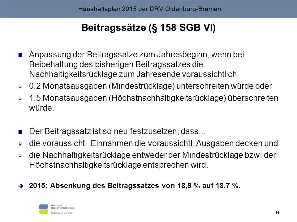 Haushaltsplan 2015 der DRV Oldenburg-Bremen 6 Beitragssätze (§ 158 SGB VI) Anpassung der Beitragssätze zum Jahresbeginn, wenn bei Beibehaltung des bis