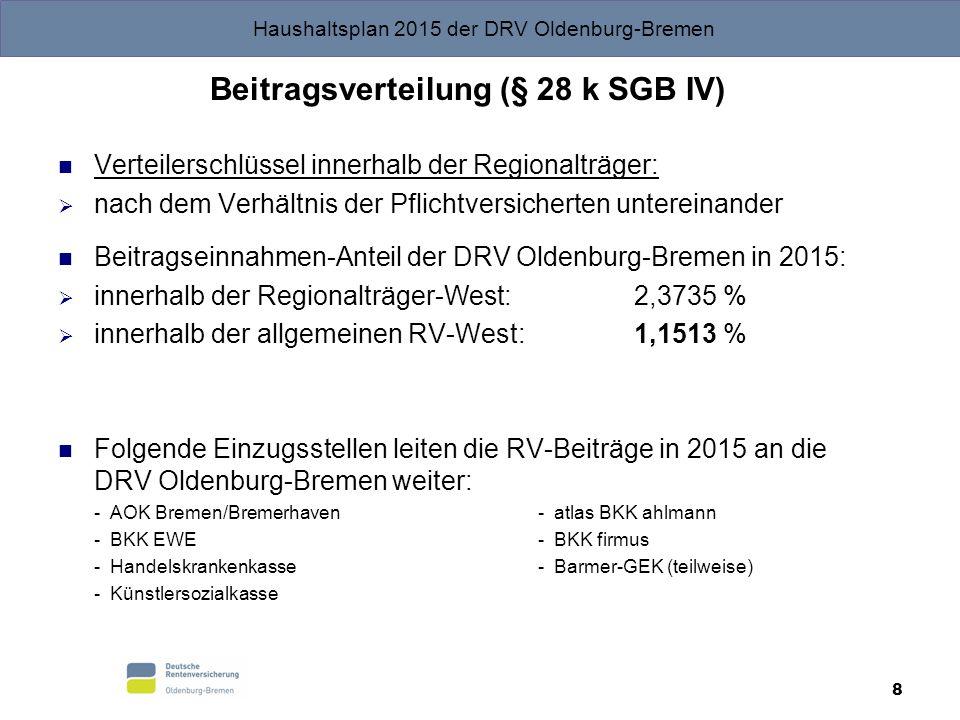 Haushaltsplan 2015 der DRV Oldenburg-Bremen 19 Kontenklasse 5 Renten, Zusatzleistungen, KVdR, Beitragserstattungen Gesamtvolumen: 2.381.033.000 Euro Wesentliche Positionen:  Renten: 2.156.456.000 Euro  Wanderversicherungs-/ Wanderungsausgleich: 64.865.000 Euro  Krankenversicherung der Rentner (KVdR): 155.501.000 Euro