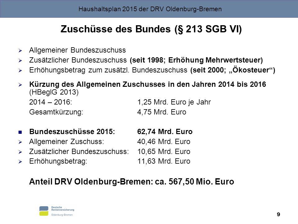 Haushaltsplan 2015 der DRV Oldenburg-Bremen 9 Zuschüsse des Bundes (§ 213 SGB VI)  Allgemeiner Bundeszuschuss  Zusätzlicher Bundeszuschuss (seit 199