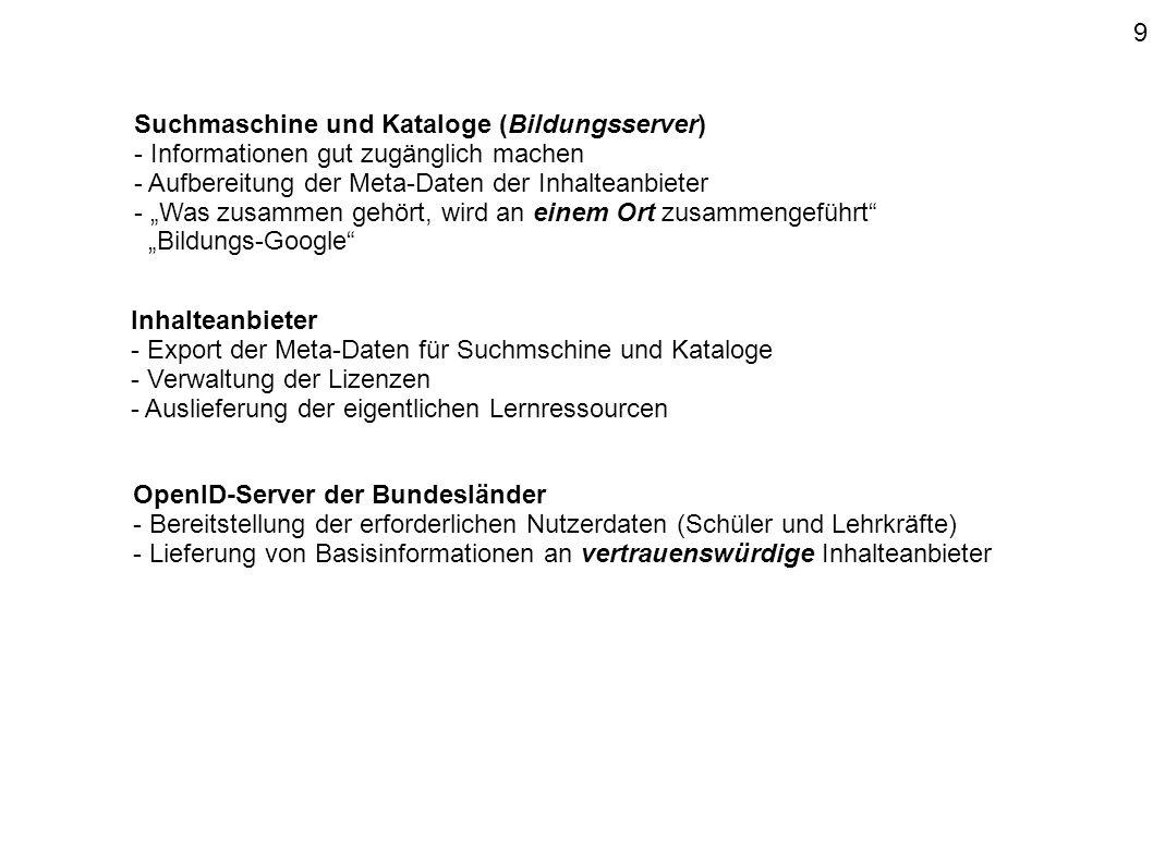 """Suchmaschine und Kataloge (Bildungsserver) - Informationen gut zugänglich machen - Aufbereitung der Meta-Daten der Inhalteanbieter - """"Was zusammen gehört, wird an einem Ort zusammengeführt """"Bildungs-Google Inhalteanbieter - Export der Meta-Daten für Suchmschine und Kataloge - Verwaltung der Lizenzen - Auslieferung der eigentlichen Lernressourcen OpenID-Server der Bundesländer - Bereitstellung der erforderlichen Nutzerdaten (Schüler und Lehrkräfte) - Lieferung von Basisinformationen an vertrauenswürdige Inhalteanbieter 9"""