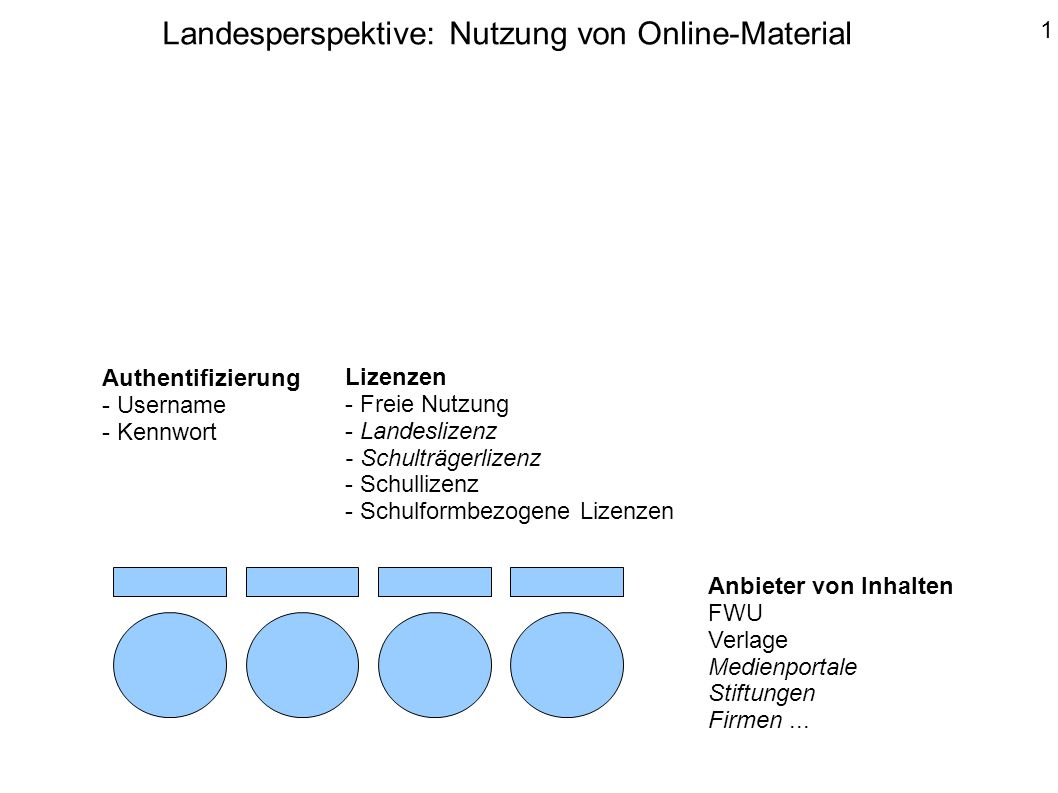 Anbieter von Inhalten FWU Verlage Medienportale Stiftungen Firmen... Authentifizierung - Username - Kennwort Lizenzen - Freie Nutzung - Landeslizenz -