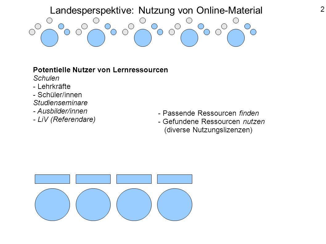 Potentielle Nutzer von Lernressourcen Schulen - Lehrkräfte - Schüler/innen Studienseminare - Ausbilder/innen - LiV (Referendare) - Passende Ressourcen