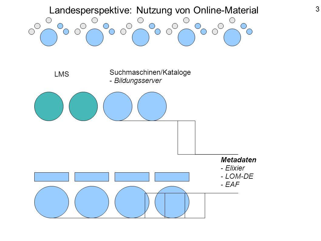 OpenID-Server der Länder - Authentifizierung - Basisinfos zur Lizenzverwaltung 4 Landesperspektive: Nutzung von Online-Material