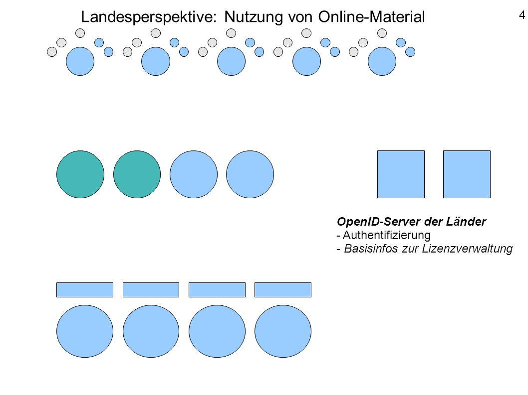 Recherche Fundstellen (Meta-Daten) 5 Landesperspektive: Nutzung von Online-Material