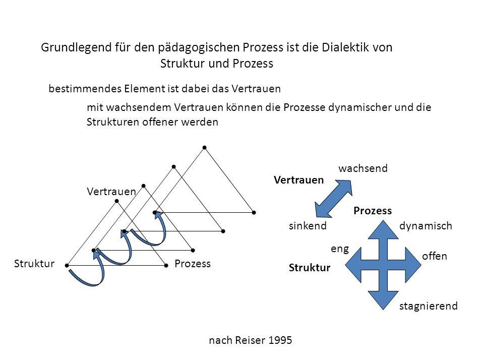 Grundlegend für den pädagogischen Prozess ist die Dialektik von Struktur und Prozess StrukturProzess bestimmendes Element ist dabei das Vertrauen Vertrauen mit wachsendem Vertrauen können die Prozesse dynamischer und die Strukturen offener werden sinkend wachsend Vertrauen Struktur Prozess dynamisch stagnierend eng offen nach Reiser 1995