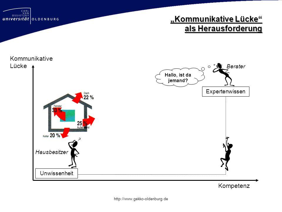 Mastertitelformat bearbeiten http://www.gekko-oldenburg.de Kompetenz Unwissenheit Kommunikative Lücke Hausbesitzer Berater Hallo, ist da jemand.