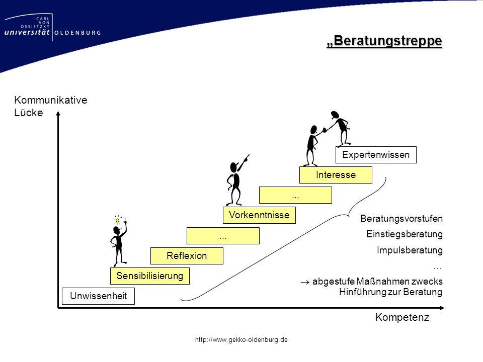 Mastertitelformat bearbeiten http://www.gekko-oldenburg.de Kompetenz Unwissenheit Expertenwissen Kommunikative Lücke Sensibilisierung Reflexion Vorkenntnisse...