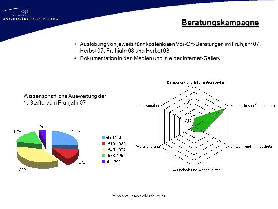 Mastertitelformat bearbeiten http://www.gekko-oldenburg.de Beratungskampagne Auslobung von jeweils fünf kostenlosen Vor-Ort-Beratungen im Frühjahr 07,