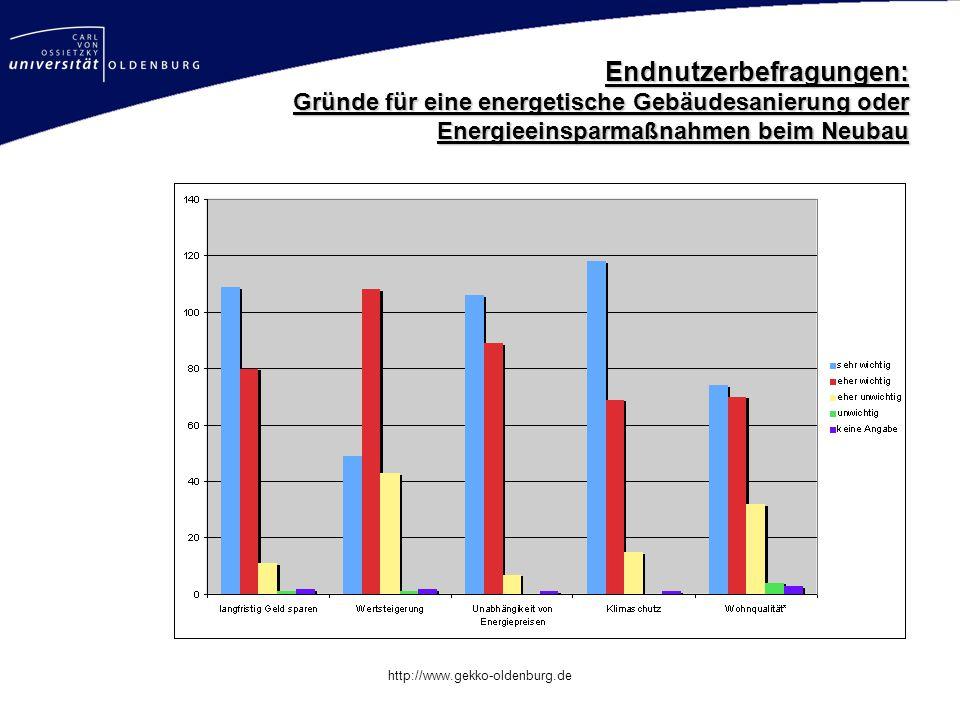 Mastertitelformat bearbeiten http://www.gekko-oldenburg.de Endnutzerbefragungen: Gründe für eine energetische Gebäudesanierung oder Energieeinsparmaßnahmen beim Neubau