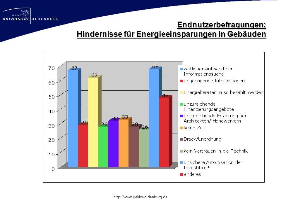 Mastertitelformat bearbeiten http://www.gekko-oldenburg.de Endnutzerbefragungen: Hindernisse für Energieeinsparungen in Gebäuden