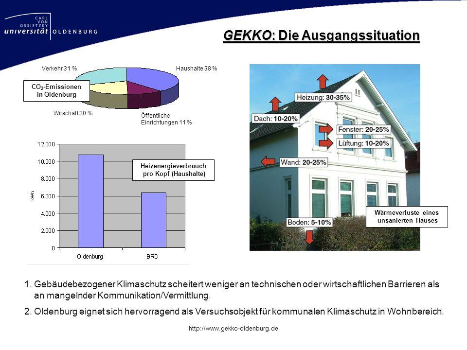 Mastertitelformat bearbeiten http://www.gekko-oldenburg.de Heizenergieverbrauch pro Kopf (Haushalte) Wärmeverluste eines unsanierten Hauses GEKKO: Die
