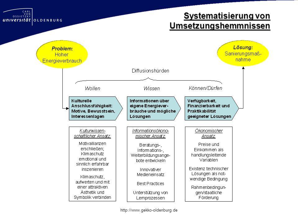 Mastertitelformat bearbeiten http://www.gekko-oldenburg.de Systematisierung von Umsetzungshemmnissen