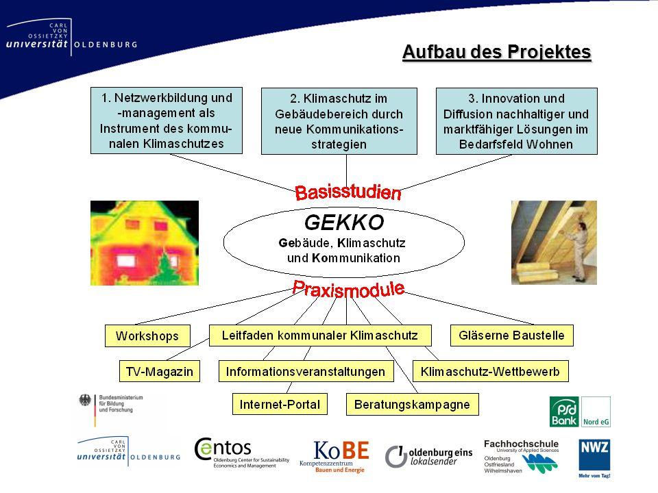 Mastertitelformat bearbeiten http://www.gekko-oldenburg.de Aufbau des Projektes