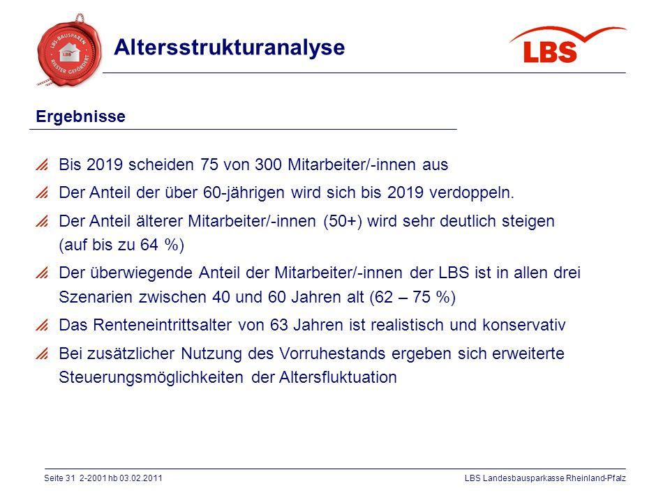 Seite 31 2-2001 hb 03.02.2011LBS Landesbausparkasse Rheinland-Pfalz Altersstrukturanalyse  Bis 2019 scheiden 75 von 300 Mitarbeiter/-innen aus  Der
