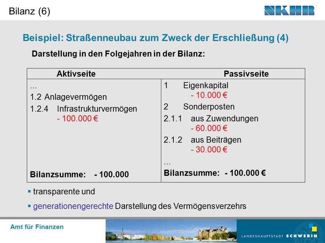 Amt für Finanzen Beispiel: Straßenneubau zum Zweck der Erschließung (4) Darstellung in den Folgejahren in der Bilanz: Bilanz (6) 1Eigenkapital - 10.00