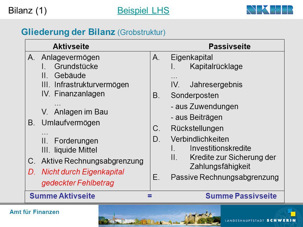 Amt für Finanzen Gliederung der Bilanz (Grobstruktur) Bilanz (1)Beispiel LHSBeispiel LHS A.Eigenkapital I.Kapitalrücklage... IV.Jahresergebnis B.Sonde