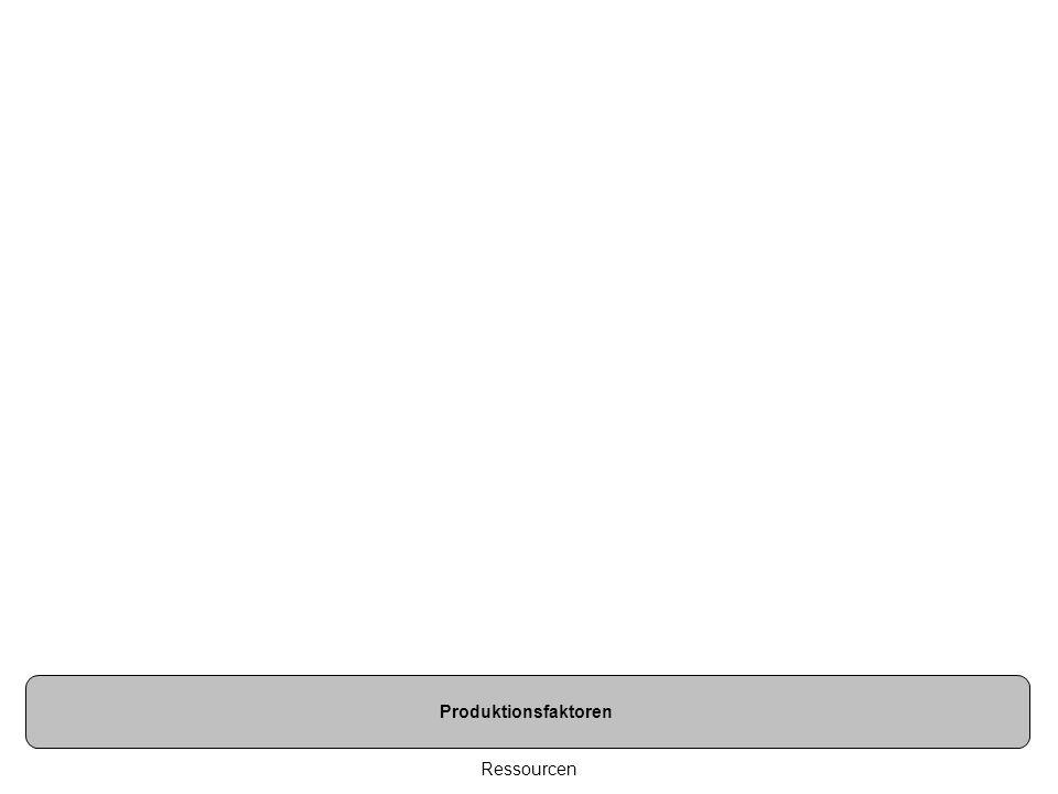 Ressourcen Produktionsfaktoren