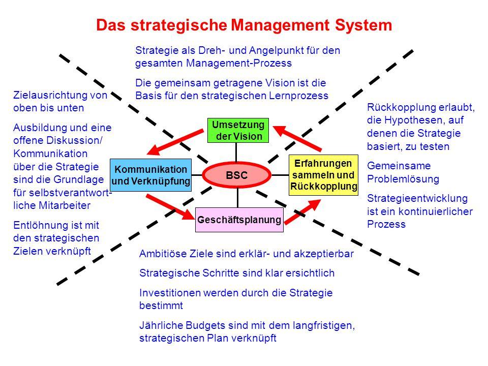 Das strategische Management System BSC Kommunikation und Verknüpfung Erfahrungen sammeln und Rückkopplung Geschäftsplanung Umsetzung der Vision Rückko