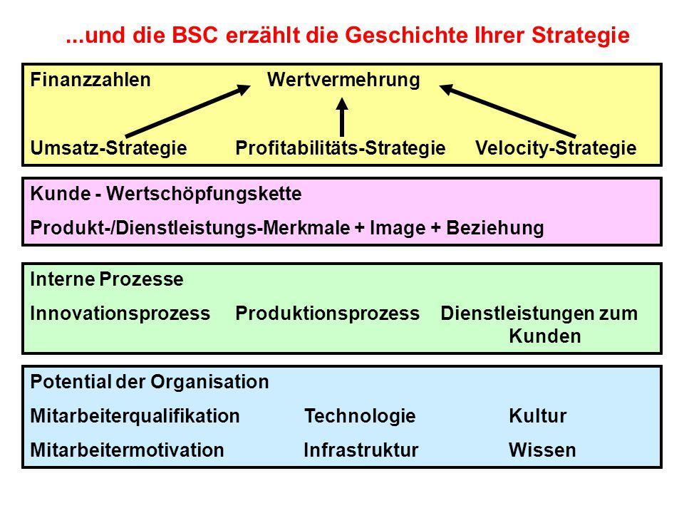 ...und die BSC erzählt die Geschichte Ihrer Strategie Finanzzahlen Wertvermehrung Umsatz-StrategieProfitabilitäts-Strategie Velocity-Strategie Kunde -