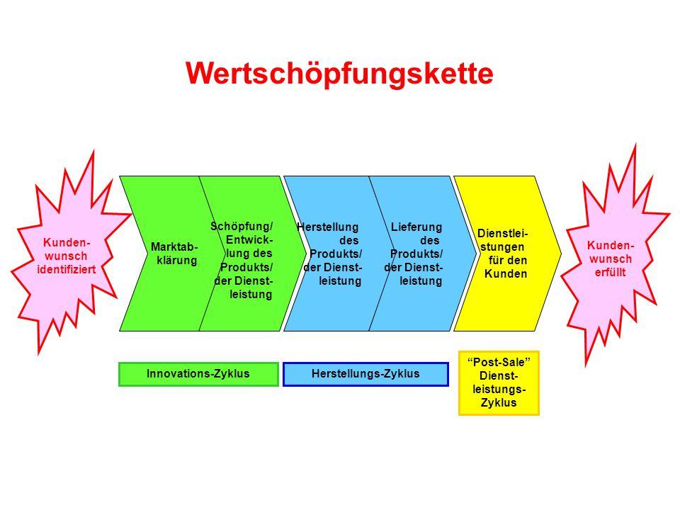Wertschöpfungskette Marktab- klärung Schöpfung/ Entwick- lung des Produkts/ der Dienst- leistung Herstellung des Produkts/ der Dienst- leistung Liefer