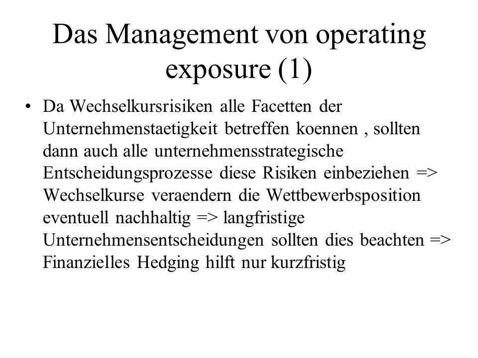Das Management von operating exposure (1) Da Wechselkursrisiken alle Facetten der Unternehmenstaetigkeit betreffen koennen, sollten dann auch alle unternehmensstrategische Entscheidungsprozesse diese Risiken einbeziehen => Wechselkurse veraendern die Wettbewerbsposition eventuell nachhaltig => langfristige Unternehmensentscheidungen sollten dies beachten => Finanzielles Hedging hilft nur kurzfristig