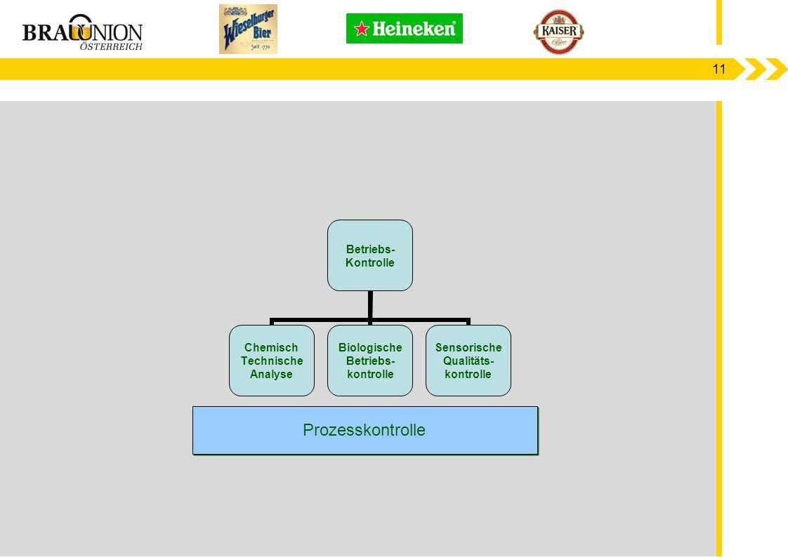 11 Betriebs- Kontrolle Chemisch Technische Analyse Biologische Betriebs- kontrolle Sensorische Qualitäts- kontrolle Prozesskontrolle
