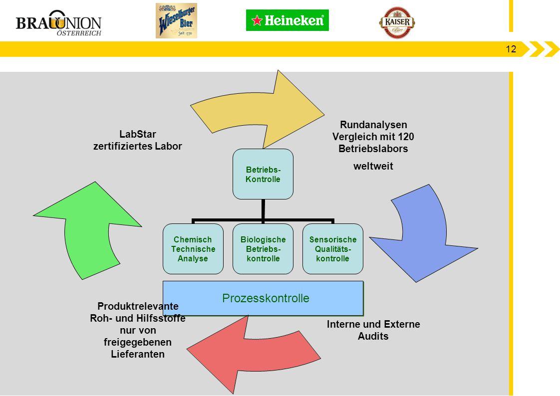 12 Prozesskontrolle Betriebs- Kontrolle Chemisch Technische Analyse Biologische Betriebs- kontrolle Sensorische Qualitäts- kontrolle
