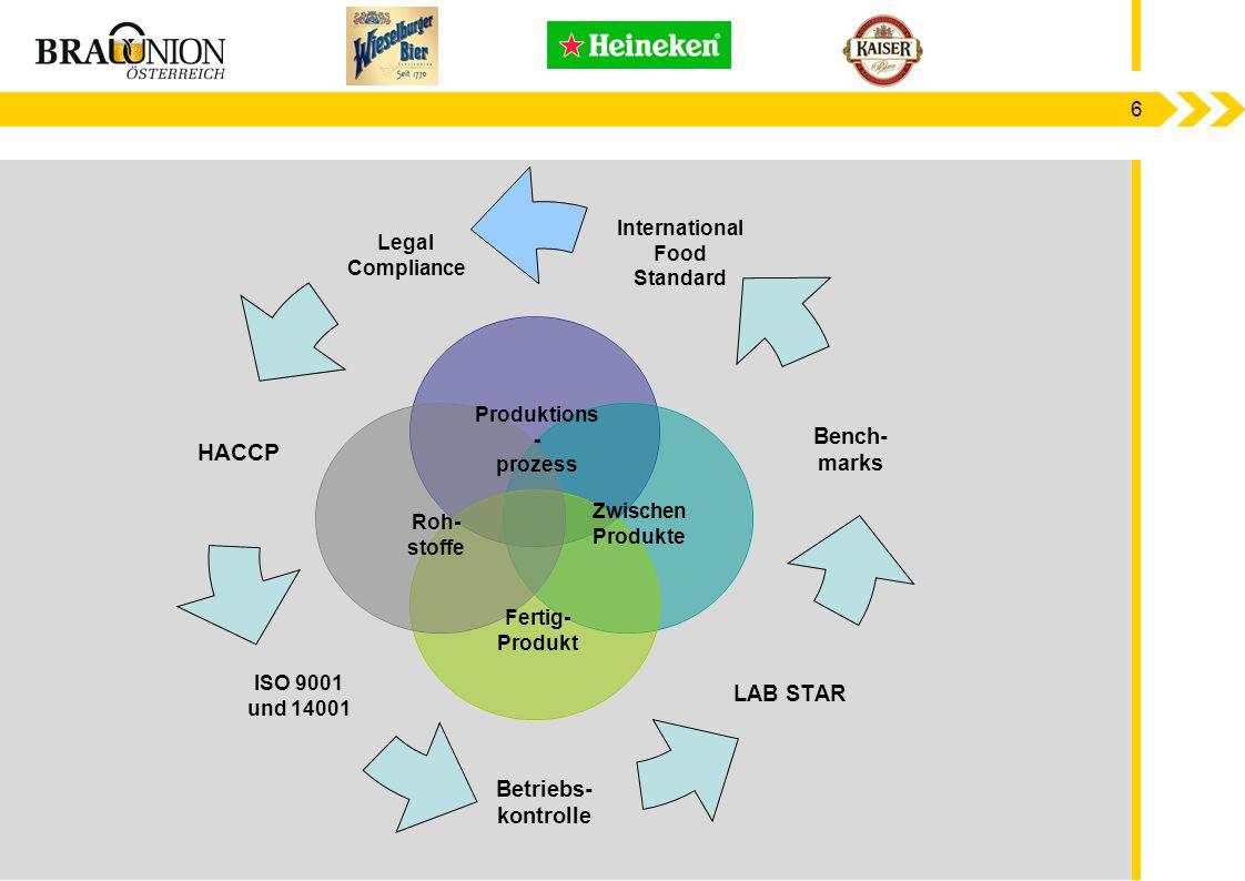 6 Produktions - prozess Roh- stoffe Zwischen Produkte Fertig- Produkt Legal Compliance HACCP ISO 9001 und 14001 Betriebs- kontrolle LAB STAR Bench- ma