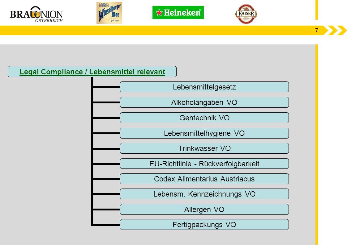 7 Legal Compliance / Lebensmittel relevant Lebensmittelgesetz Alkoholangaben VO Gentechnik VO Lebensmittelhygiene VO Trinkwasser VO EU-Richtlinie - Rü