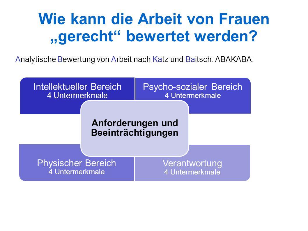 Analytische Bewertung von Arbeit nach Katz und Baitsch: ABAKABA: Intellektueller Bereich 4 Untermerkmale Psycho-sozialer Bereich 4 Untermerkmale Physischer Bereich 4 Untermerkmale Verantwortung 4 Untermerkmale Anforderungen und Beeinträchtigungen